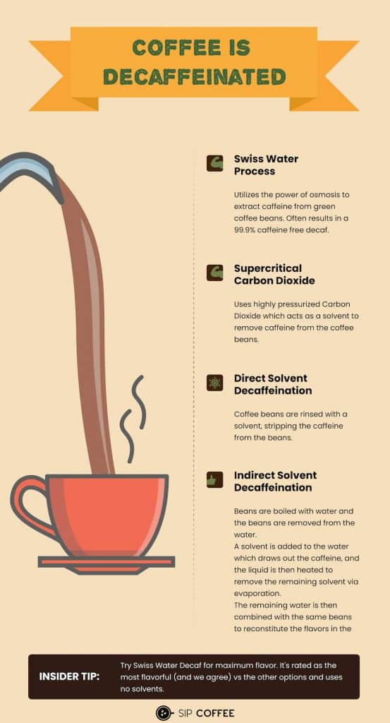 ways to decaffeinate coffee
