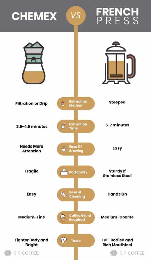 Pour-over vs steeping