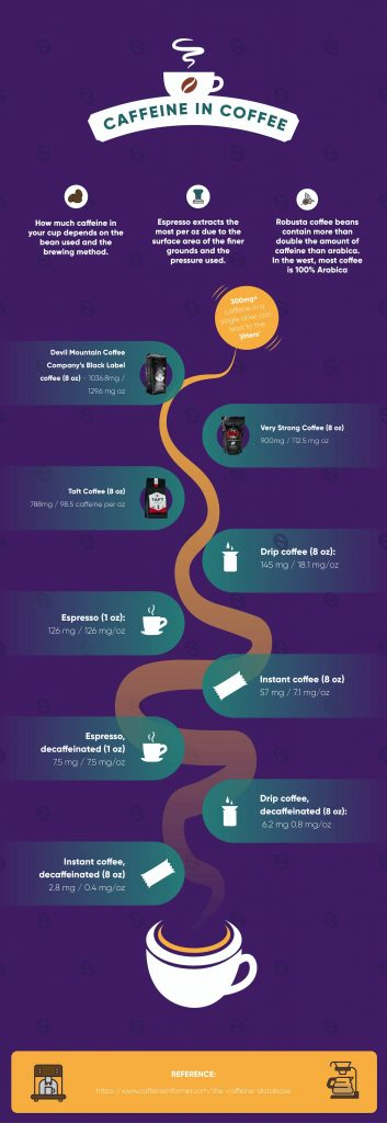caffeine content in different coffees