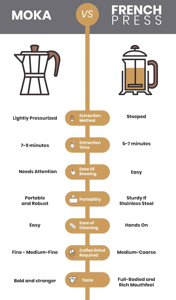 pressurized vs immersion brewing