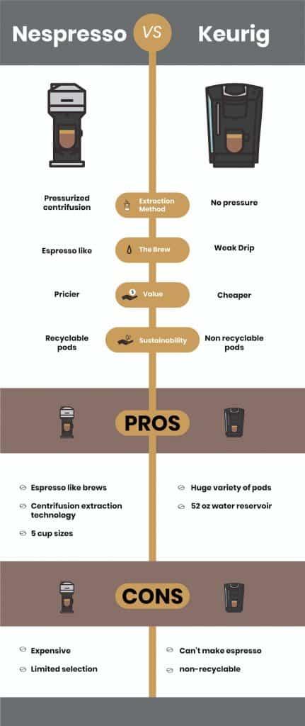 Nespresso and keurig comparison