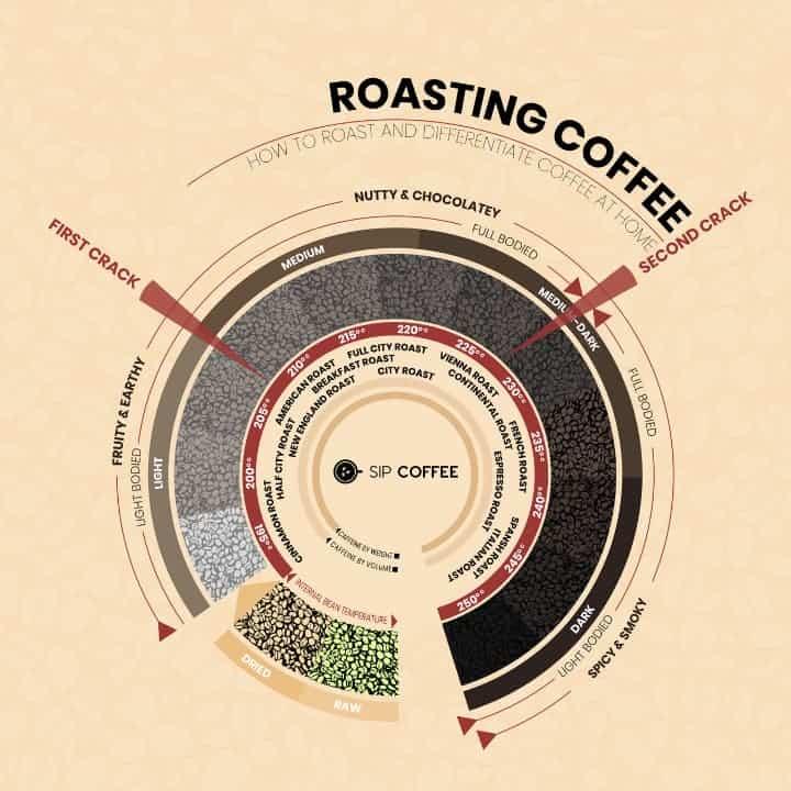 coffee roast timeline