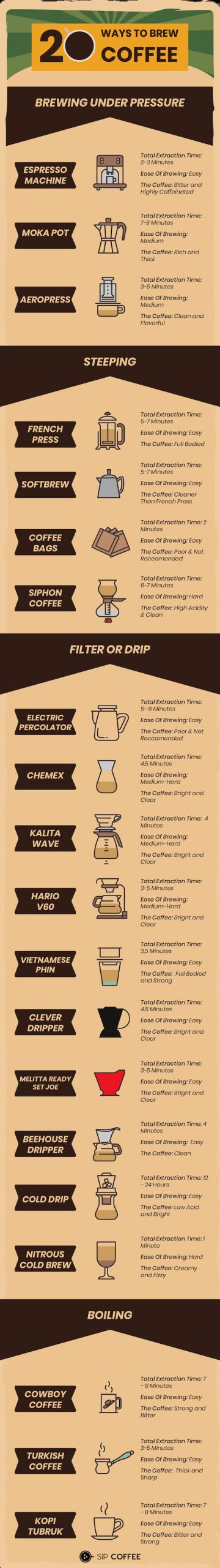 best way to make coffee infographic