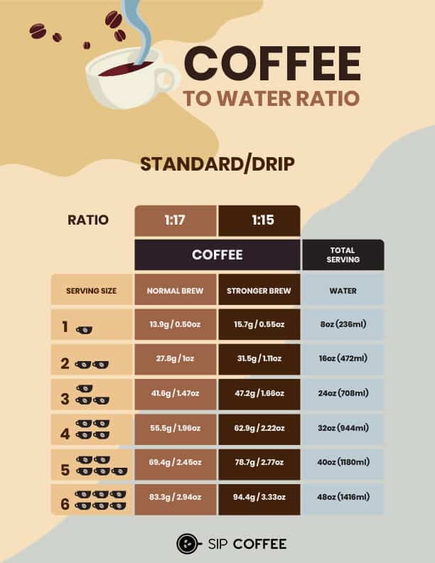 drip coffee water ratio per cup