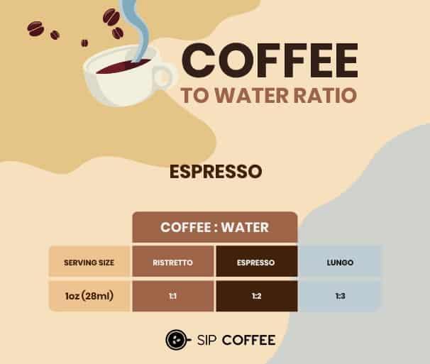 espresso serving size