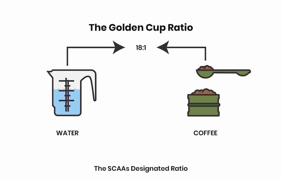 golden cup ratio