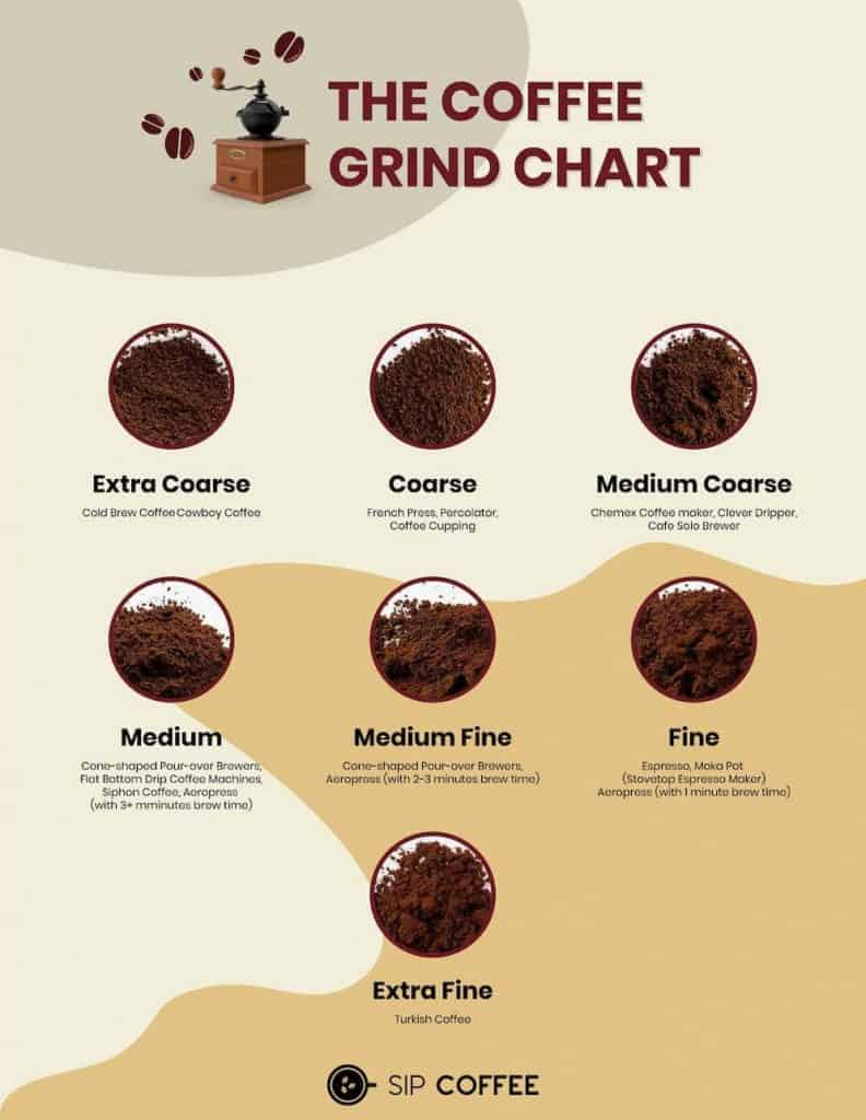 grind size chart