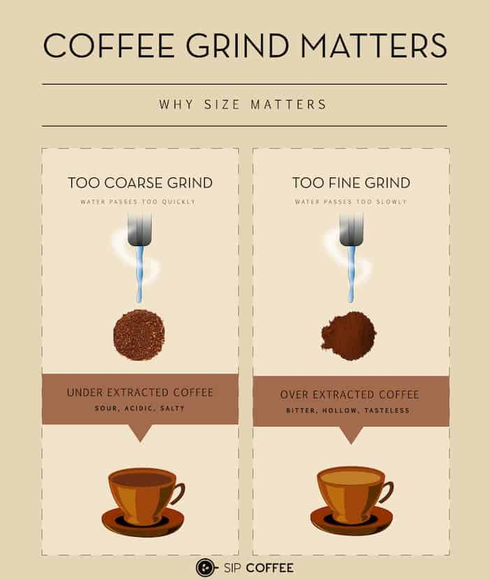 grind size matters