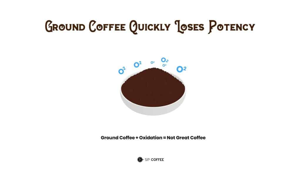 ground coffee potency lost