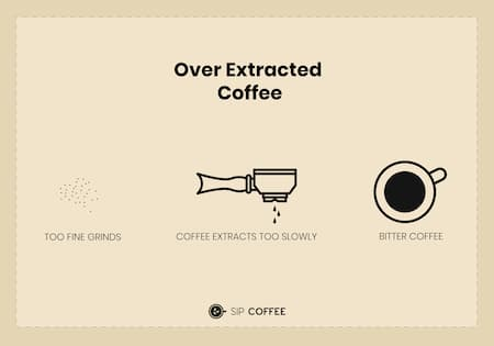 over extracted coffee