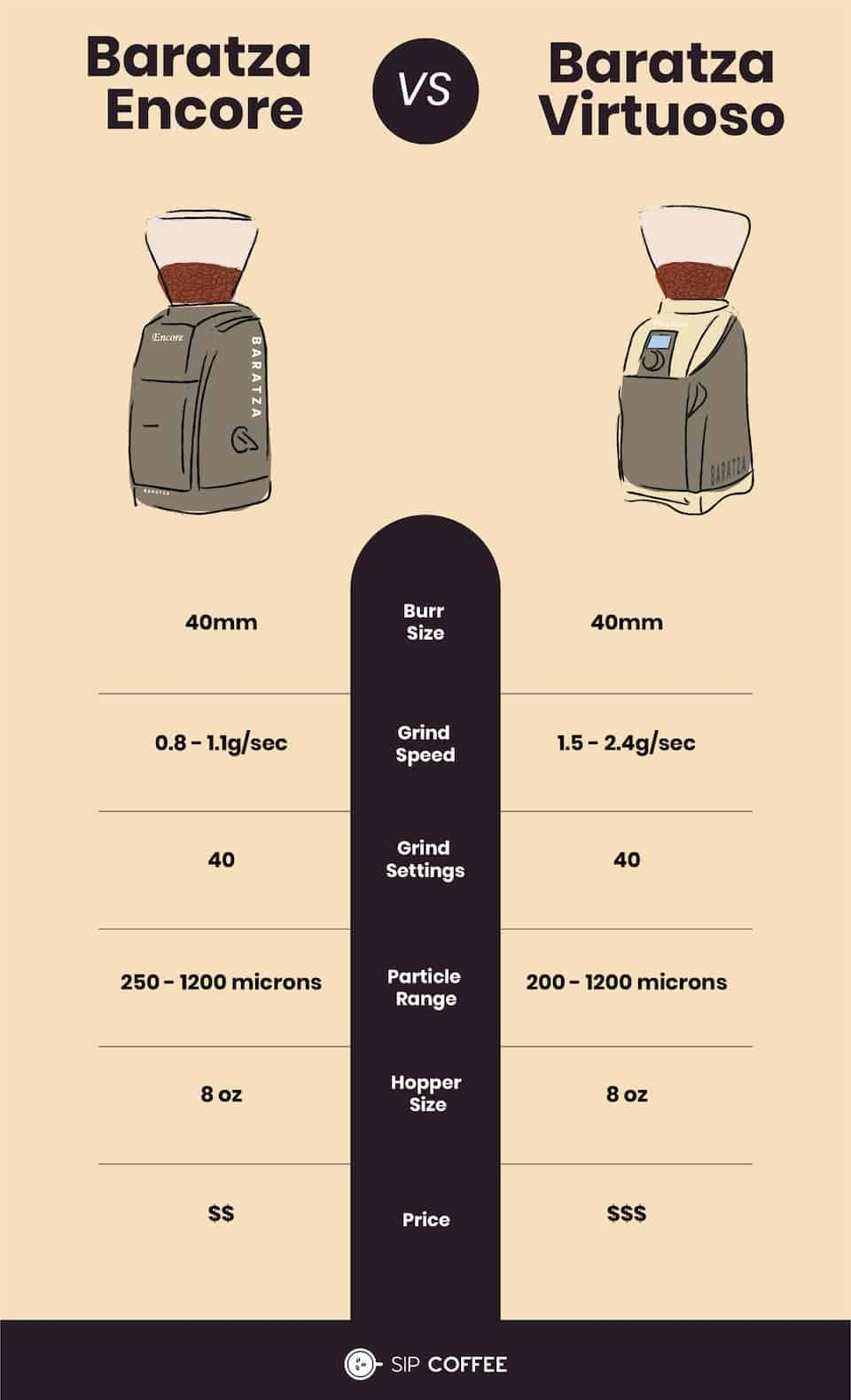 Baratza infographic