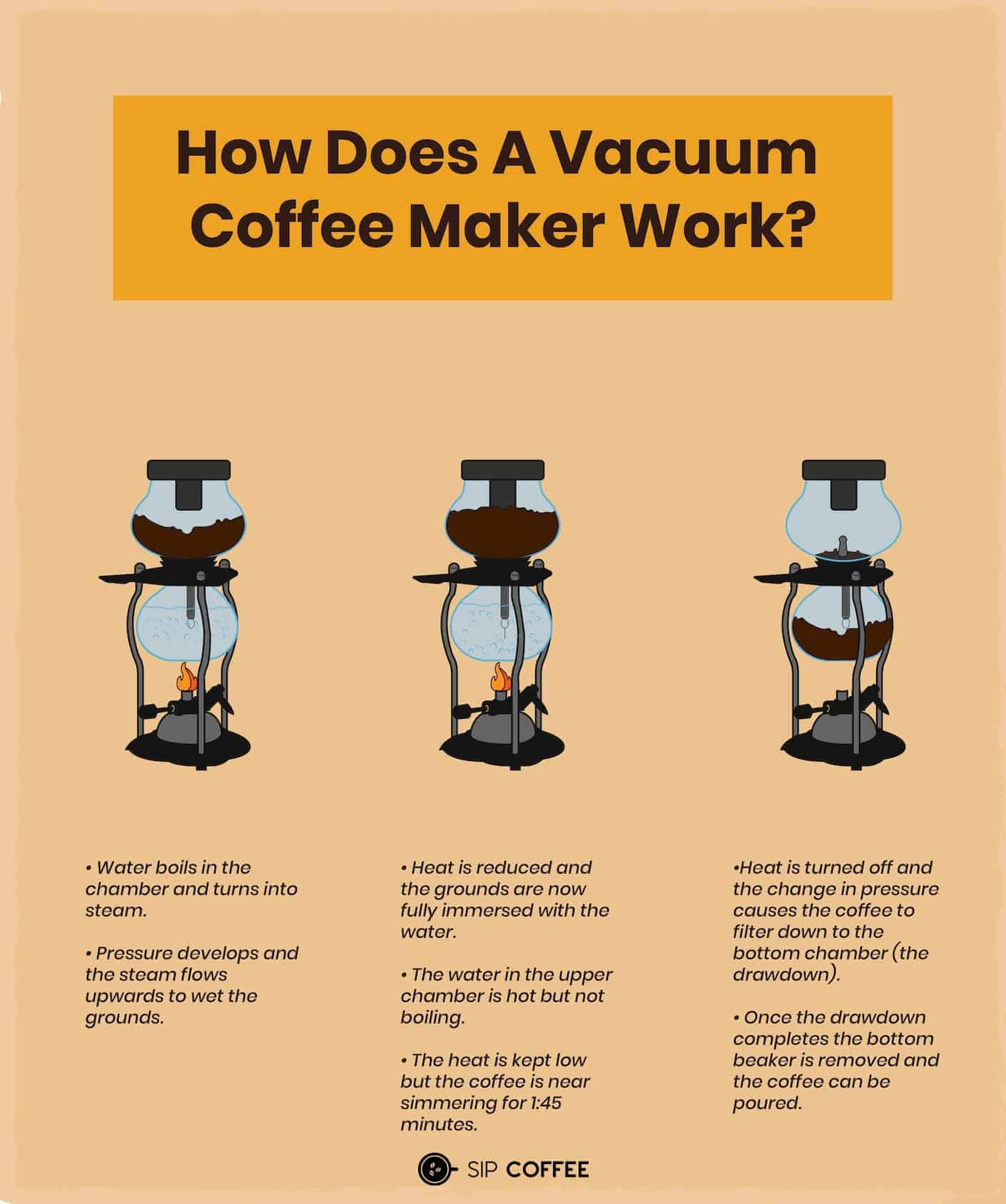 how to use a vacuum coffee maker
