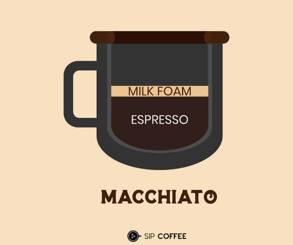 what's in a macchiato?