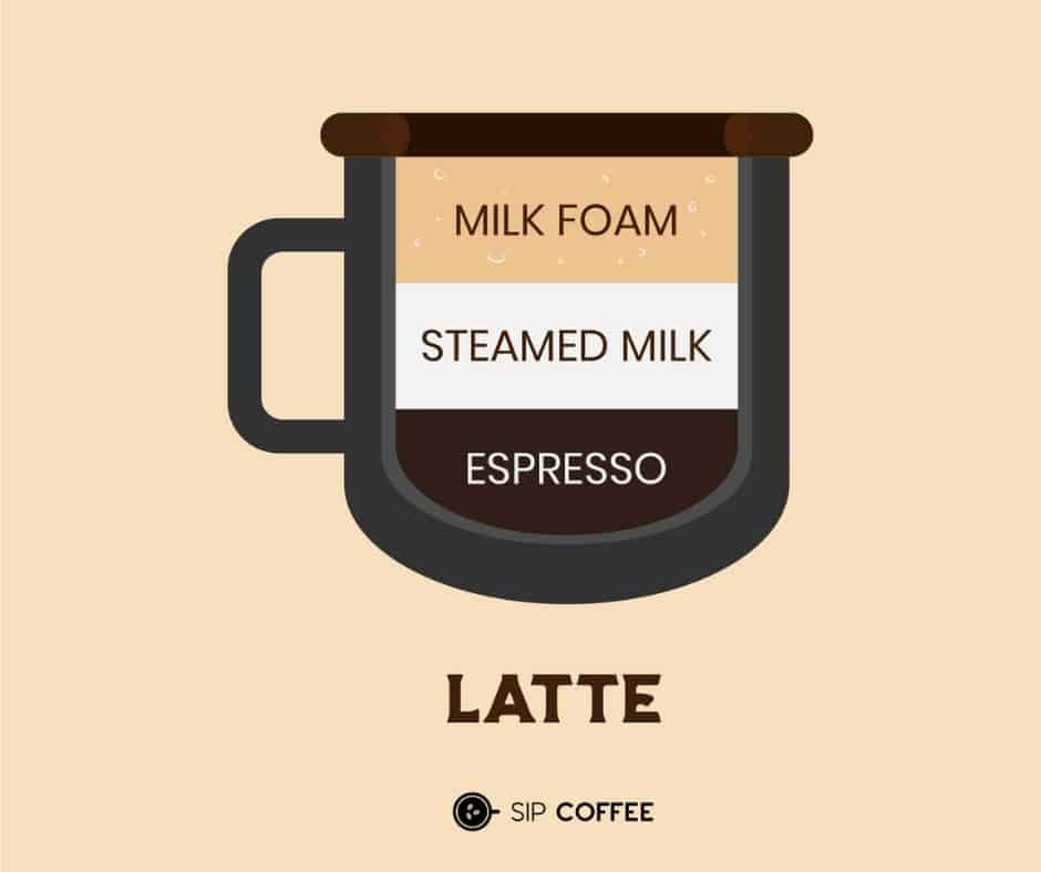 what's in a latte?