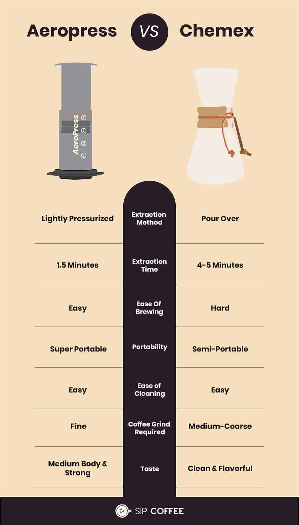 Aeropress compared to Chemex infographic