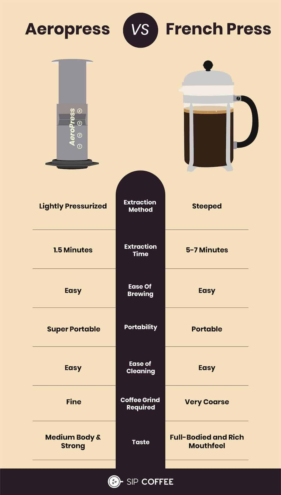 aerobie coffee press infographic for coffee drinkers
