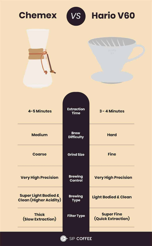 Chemex vs v60 infographic