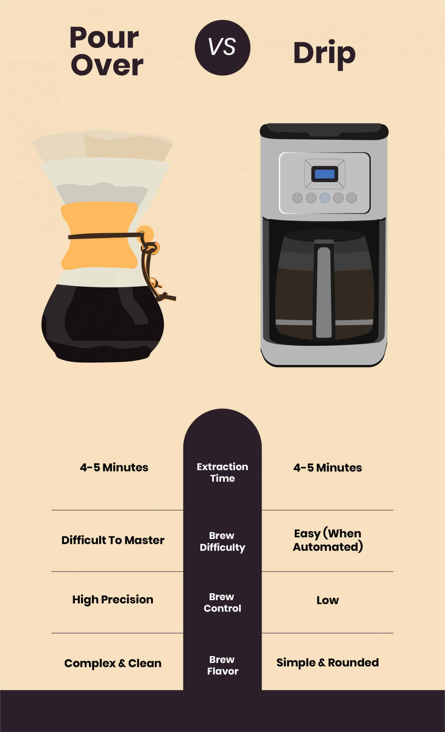 pour over compared to drip infographic
