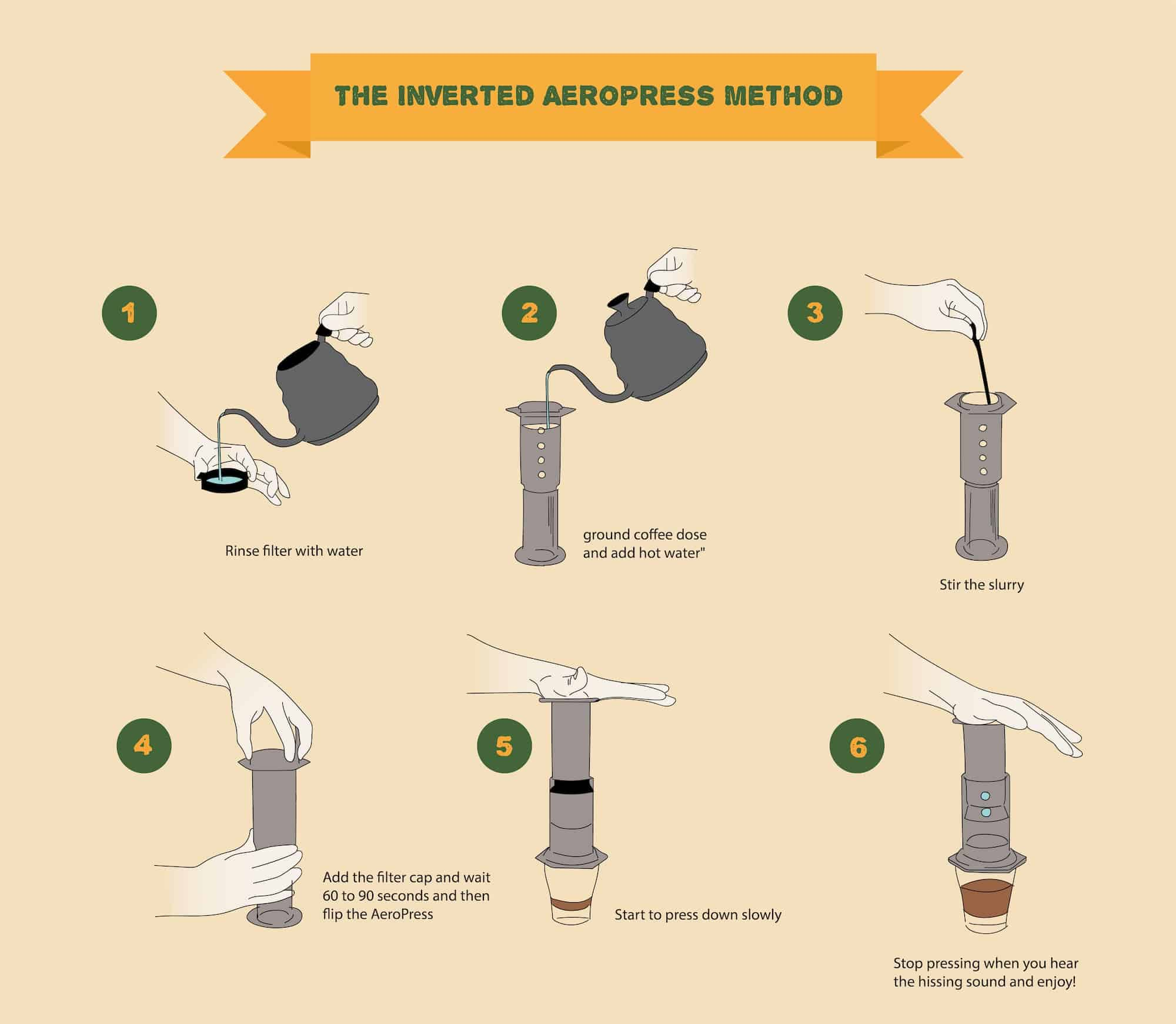inverted aeropress method infographic