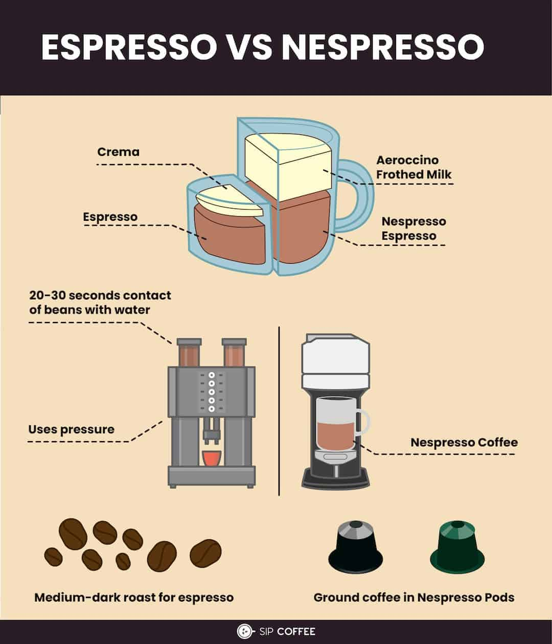 nespresso and espresso difference infographic