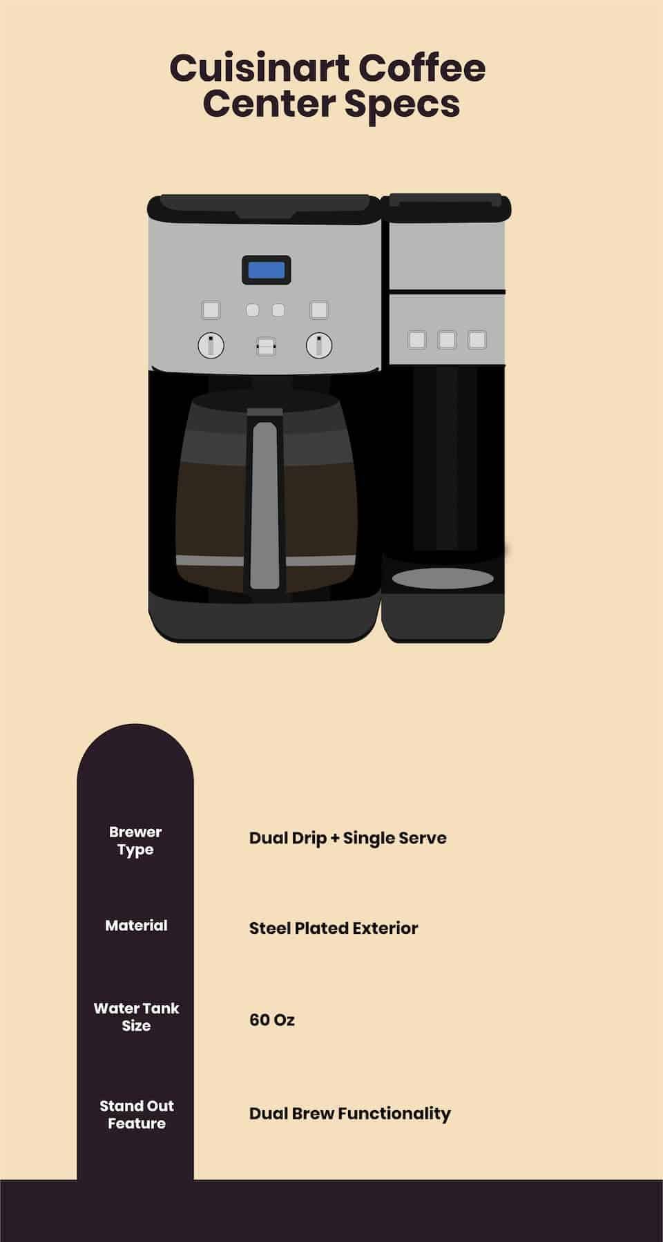 Cuisinart coffee center infographic