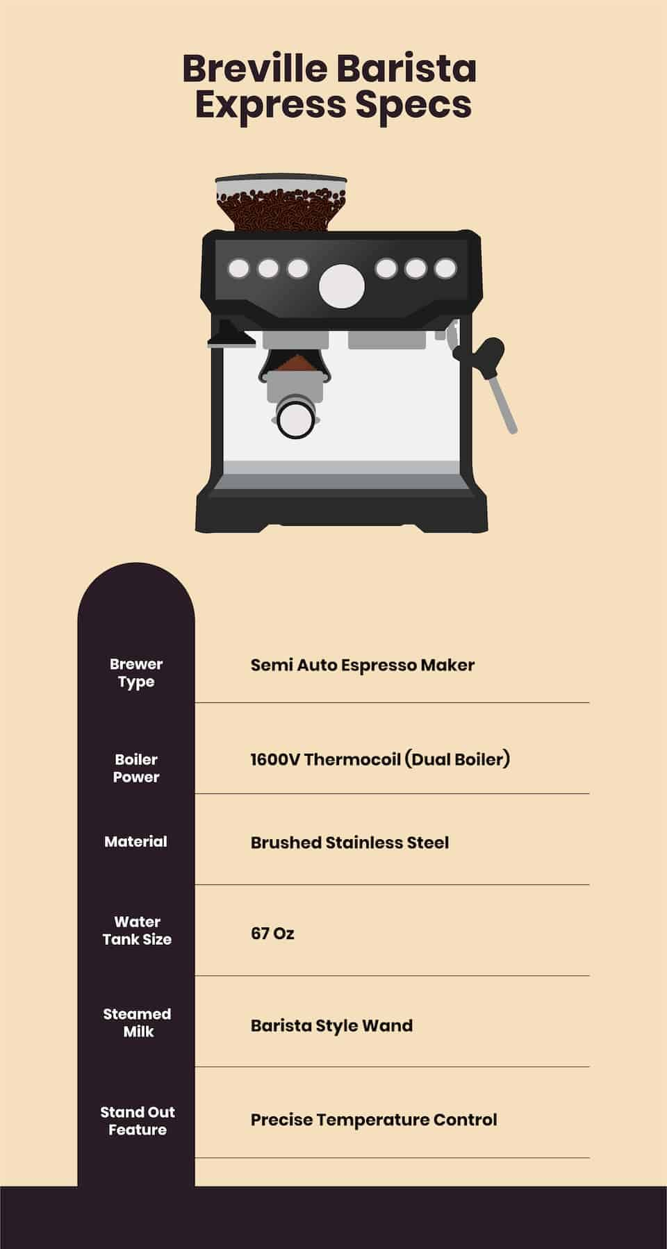 barista express by breville specs infographic