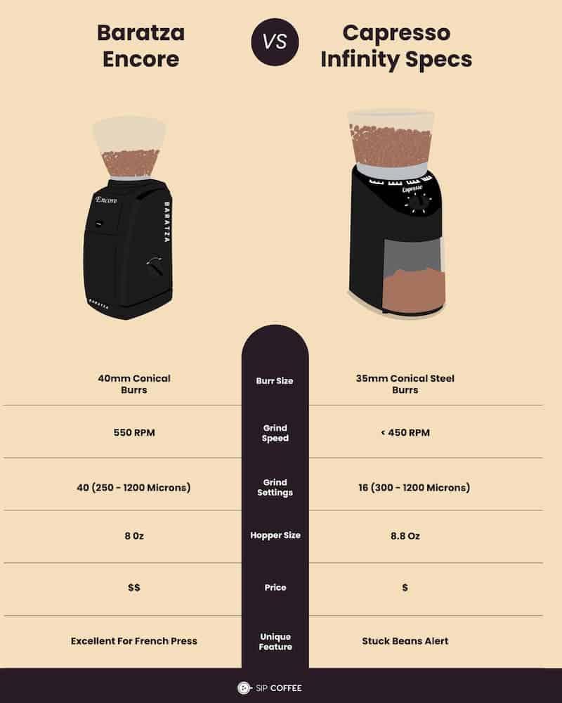 Capresso Infinity vs Encore grinder infographic specs