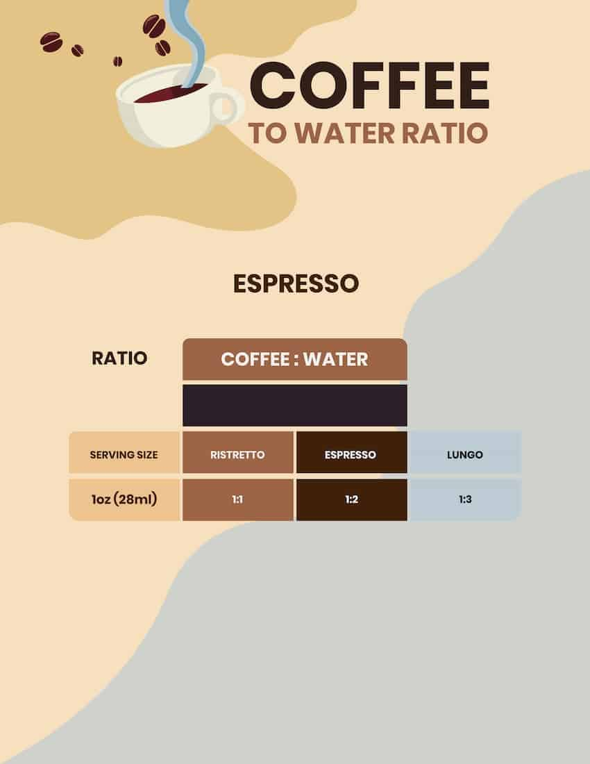 espresso ratio