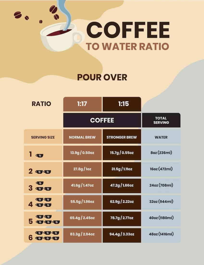 pour over ratio per cup